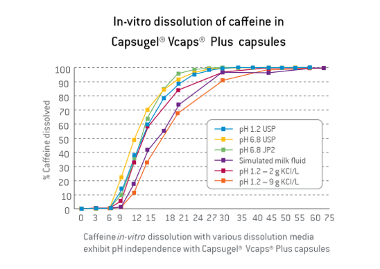 Vcaps-Plus-HPMC Capsules-Graph-2.v2.png#asset:41324